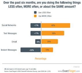 sondage sur la fréquence des suivis de contenus