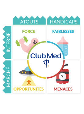 Analyse marketing du Club Med