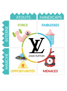 Analyse Swot Louis Vuitton