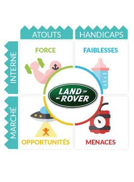 SWOT Land Rover