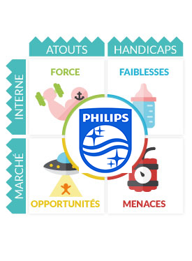 Analyse SWOT Philips