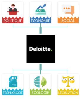 Analyse Matrice Pestel Deloitte