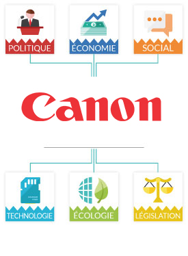 Analyse PESTEL Canon