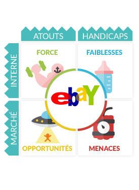 ebay swot