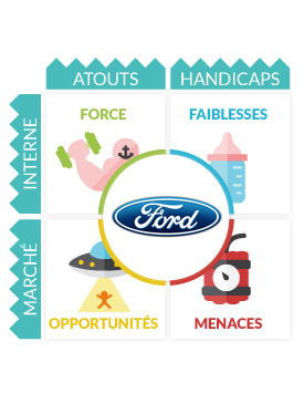 Analyse Swot Ford