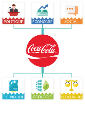 pestel analysis of coca cola I am having problems developing five forces in porter's model for coca-cola  and then using the external analysis using the four elements of the pest  analysis.