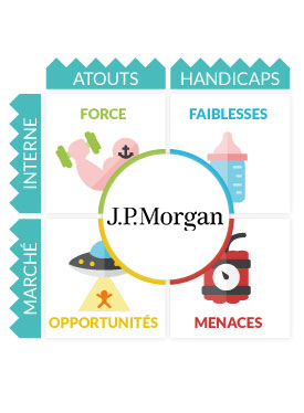 Analyse SWOT JP Morgan