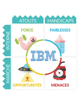ibm swot Exhaustive swot analysis for ibm and it smarter planet initiative or strategy from mkt 142 at mt wachusett.