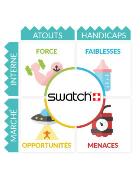 Plan de Communication : SWATCH