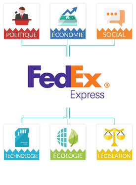 PESTEL Fed Ex