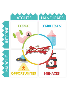 Analyse SWOT Budweiser