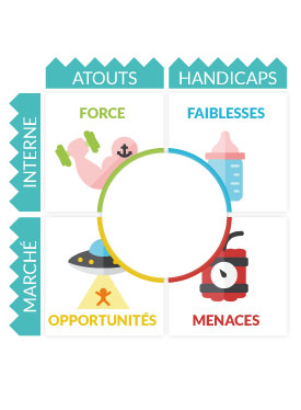 Swot - Cours