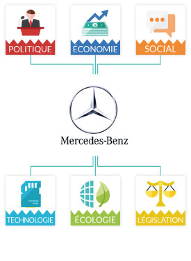 Mercedes etudes analyses marketing et communication de for Mercedes benz marketing mix