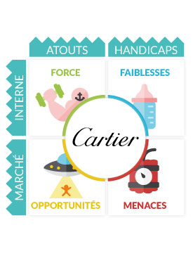 Analyse SWOT Cartier