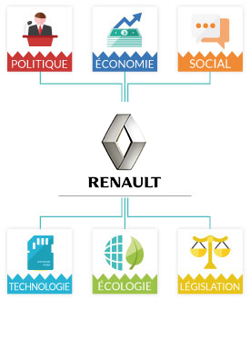 Analyse PESTEL Renault