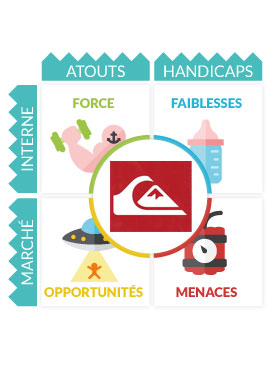 Analyse SWOT Quiksilver