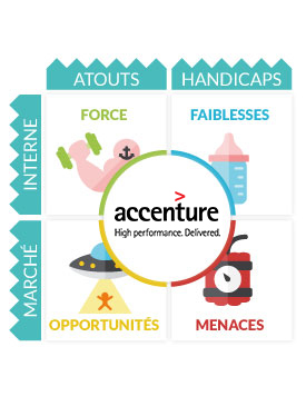 Analyse SWOT Accenture