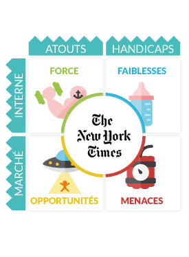 Analyse SWOT New York Times