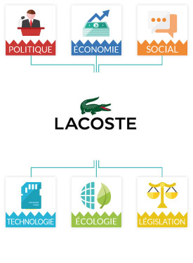 Cas marketing lacoste histoire communication concurrents cibles - Etude de marche pret a porter feminin ...