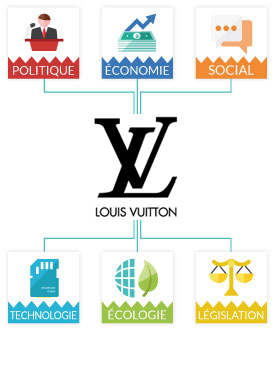 Matrice Pestel Louis Vuitton