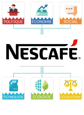 Analyse PESTEL Nescafé