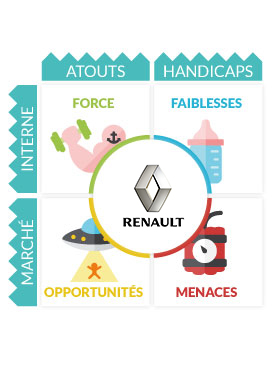 Analyse SWOT Renault