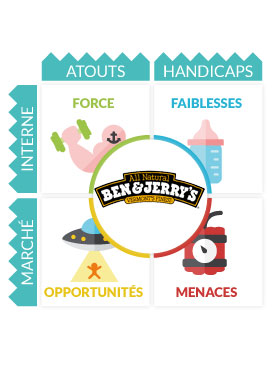 Analyse Swot Ben&Jerry's