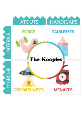 Analyse Marketing The Kooples