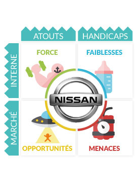 Analyse Swot Nissan