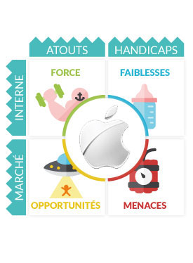 Analyse Swot Apple