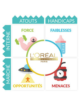 Analyse Swot L'Or�al
