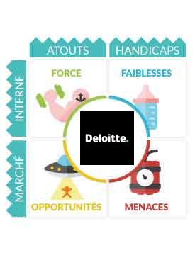 Analyse Matrice Swot Deloitte