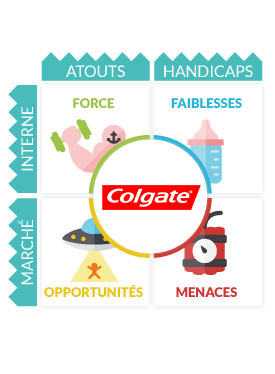 colgate 4p Marketing mix - colgate the marketing mix is generally established as the use and requirement of the 4p's which is describing the strategic position of a.