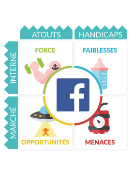 Analyse SWOT Facebook