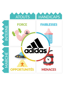 swot adidas Strategic management course will be discussed & how adidas is doing   capabilities of the firm are going to be identified, swot analysis, then.