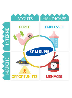 strengths and weaknesses of samsung