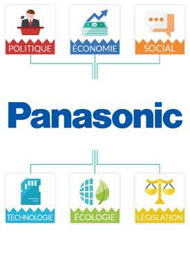 Pestel Panasonic