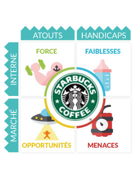 Analyse Swot Starbucks