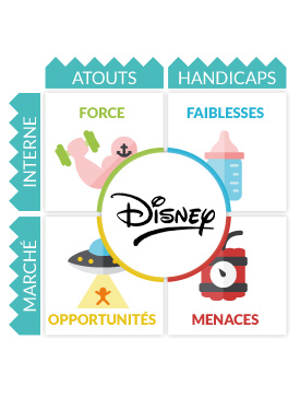 walt disney world resot swot analysis Disneyland california park is most certainly a land of enchantment where children and the young at heart find that dreams really do come true at disneyland.
