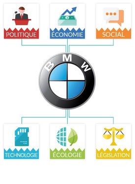 Bmw Etudes Analyses Marketing Et Communication De Bmw