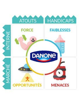 swot danone Find the latest and comprehensive swot & pestle analysis of danone, is a  french food and beverage company with operations in more than 120 markets.