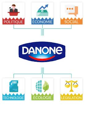 pestel danone Pestel analysis of danone 31 political factors most of the countries in which danone operates or plans to operate are politically stable.