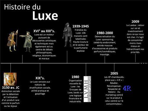 Histoire du luxe: le luxe vous ouvre ses portes