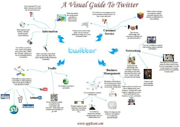 Guide Twitter
