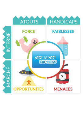 Analyse Swot American Express