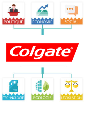 Analyse PESTEL Colgate