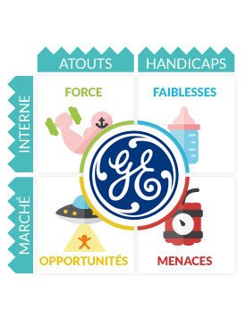 Analyse Swot General Electric