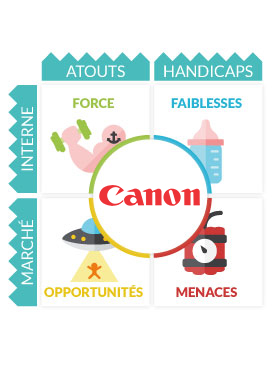 Analyse SWOT Canon