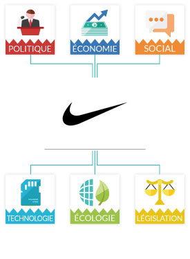 pestel of nike Pestle analysis of nike macro environmental factors for this assignment, i have researched the concepts by studying many books the definitions, and.
