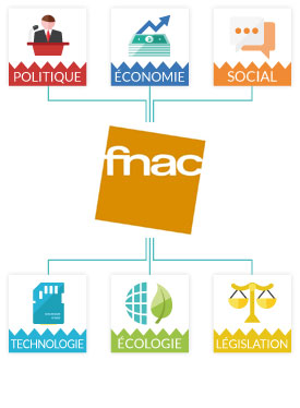 Matrice Pestel Fnac Exemple Et Analyse Marketing
